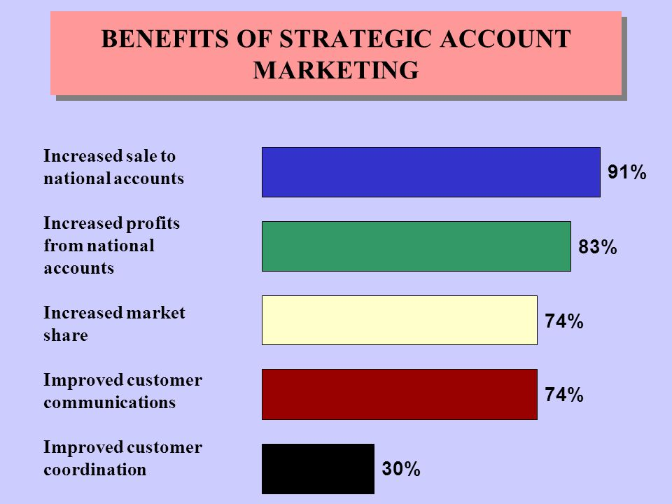 benefits of relationship marketing to the customer