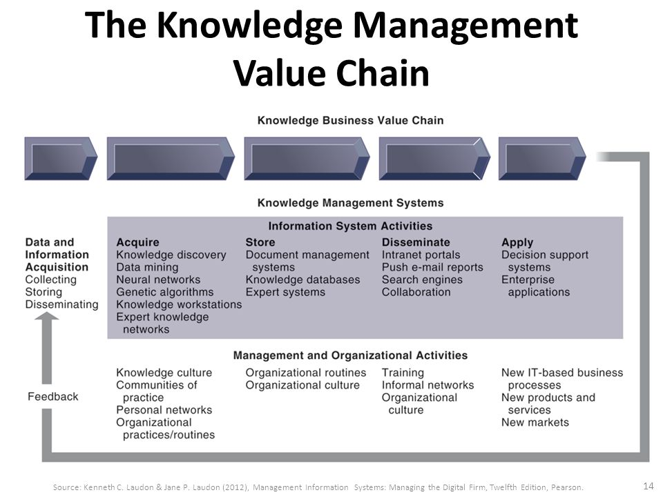 knowledge value chain The aim of this paper is twofold: to analyze the genetic counseling process for  breast cancer with a theoretical knowledge transfer lens and to.