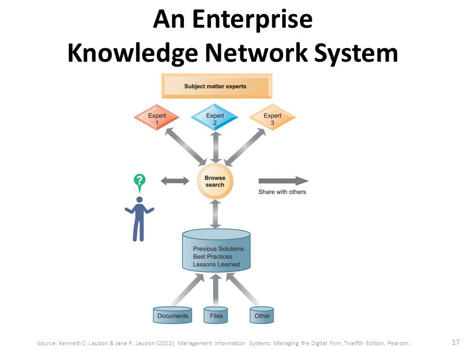 laudon laudon management information systems managing the digital firm 11th edition case study For courses in management information systems (mis) the authoritative, case-based view into how businesses leverage information systems kenneth and jane laudon's.