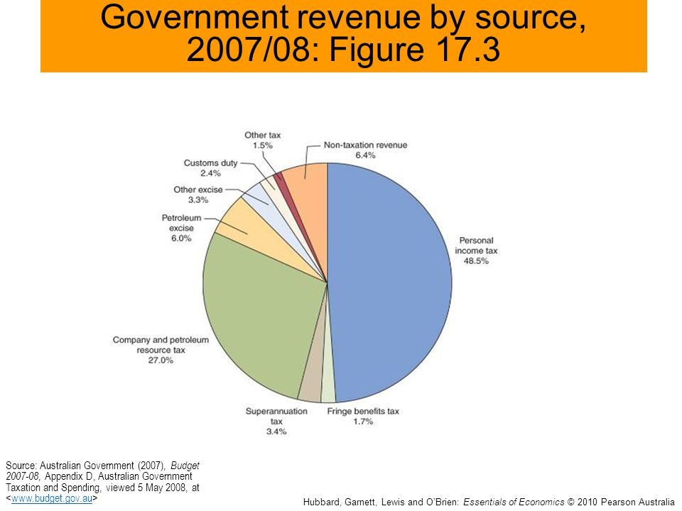 identify 3 sources of government revenue To widen the state's revenue sources and improve  staff of board of internal revenue to identify potential  of revenue for the government.
