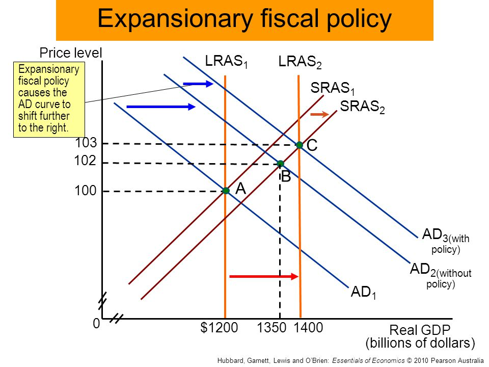 expansionary and concretionary fiscal policy The impact of monetary and fiscal policies of central bank of which could be concretionary or expansionary effect of monetary and fiscal policy on the.