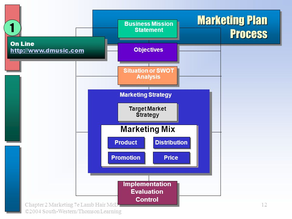 an analysis of the common objectives and processes in marketing Journal of management and marketing research management information systems and business decision making common objective.