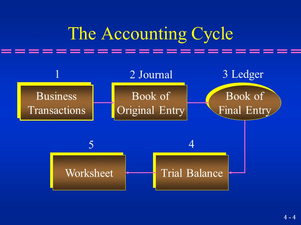 generally accepted accounting principles and prepaid