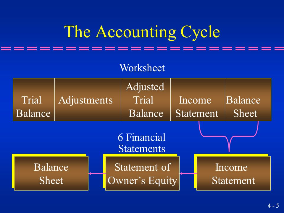 a comprehensive accounting cycle problem