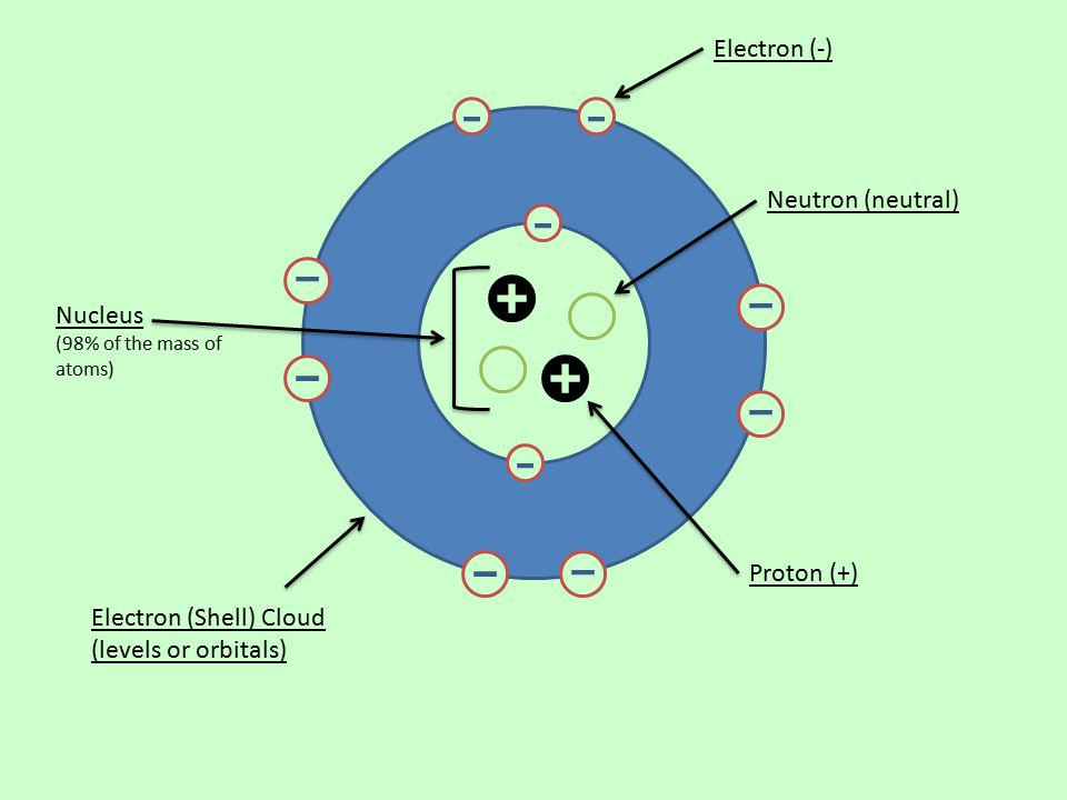 Electron (Shell) Cloud (levels or orbitals)
