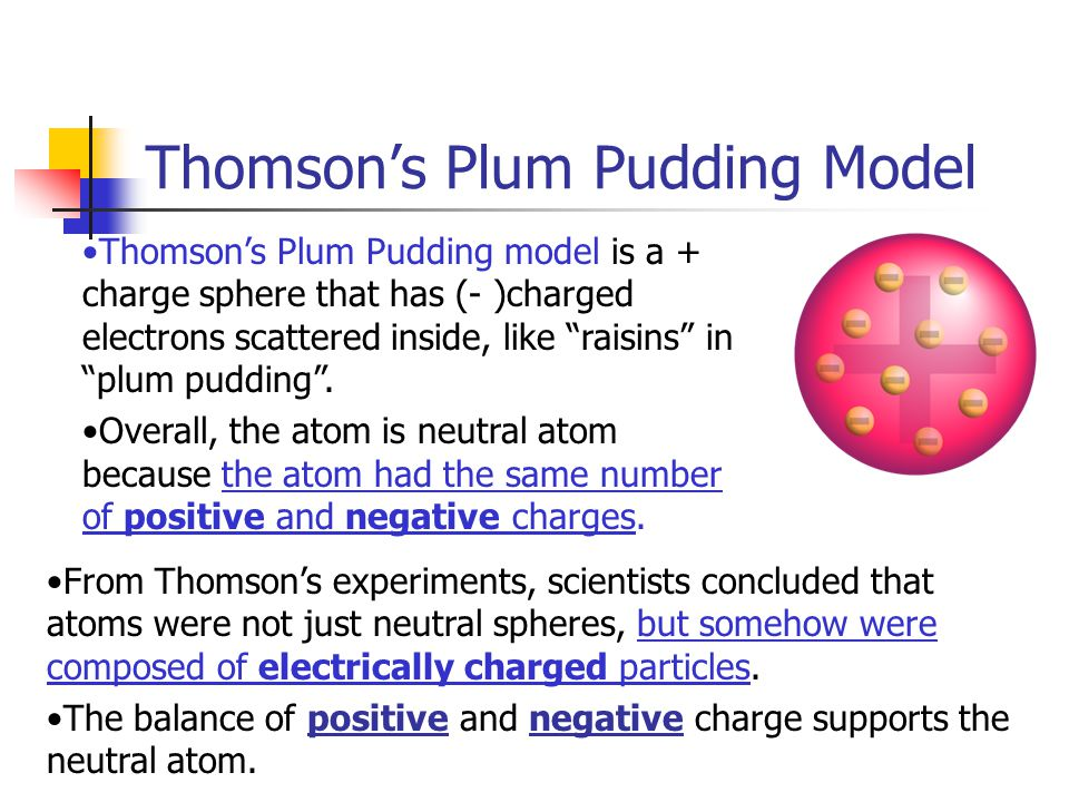 Thomson's Plum Pudding Model