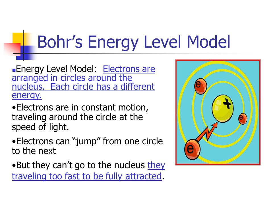 Bohr's Energy Level Model