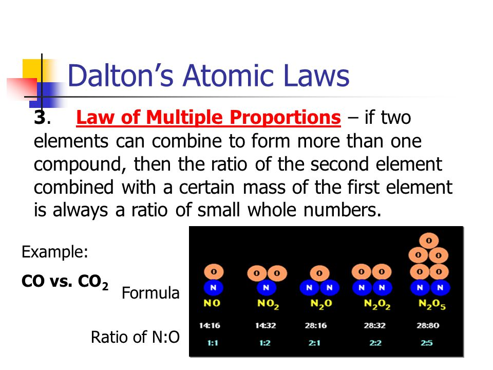 Dalton's Atomic Laws