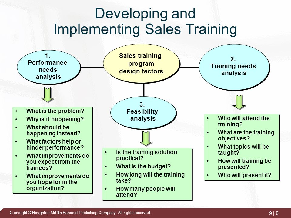 Training the Sales Force - ppt download