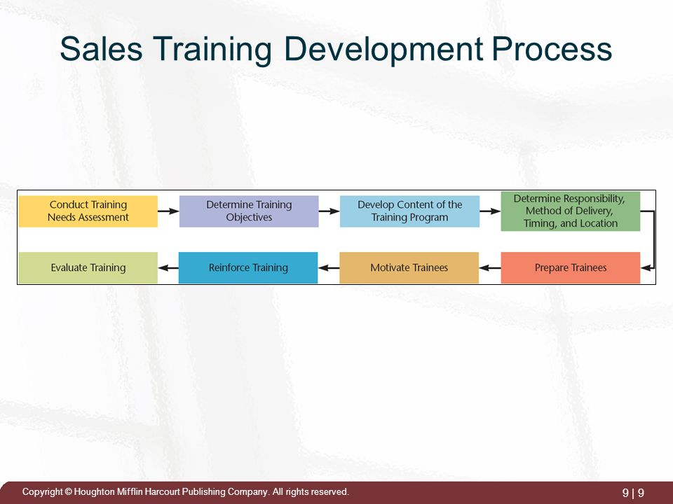 Training The Sales Force  Ppt Video Online Download