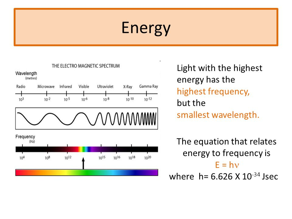 Using the Electromagnetic Spectrum - ppt video online download