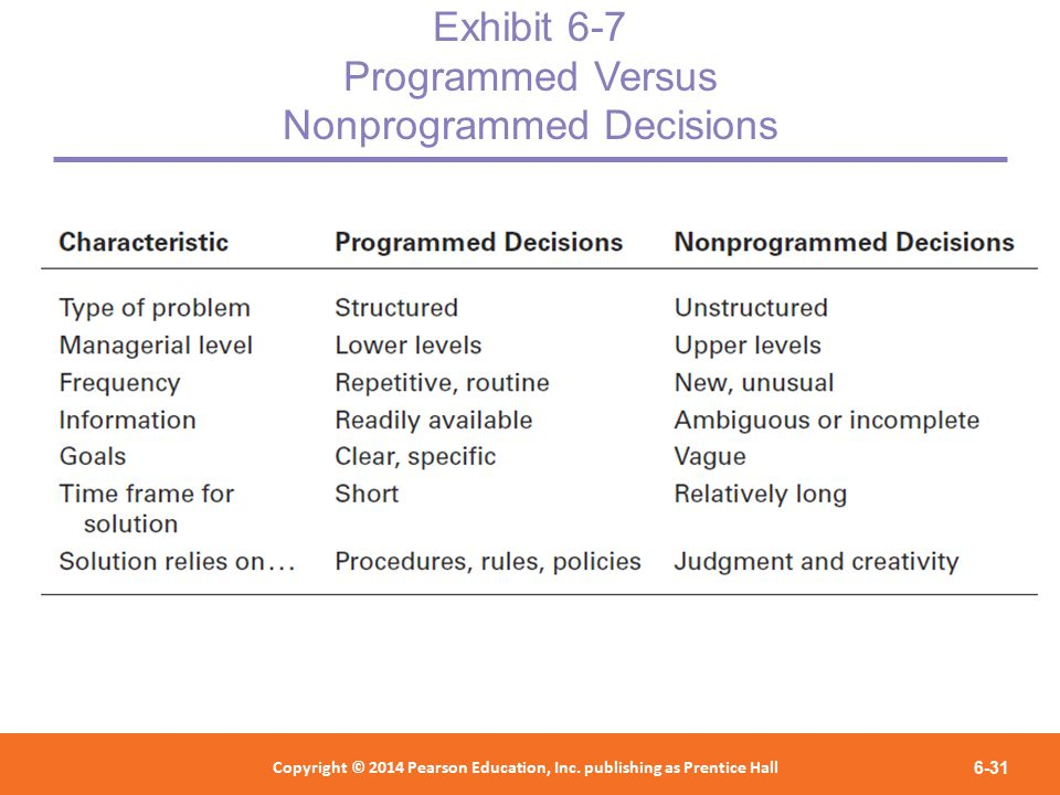 What are the differences between programmed and non-programmed decisions ?