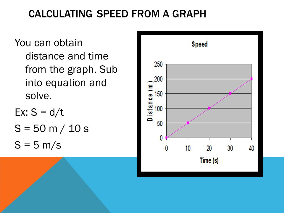 Calculating Speed From a Graph