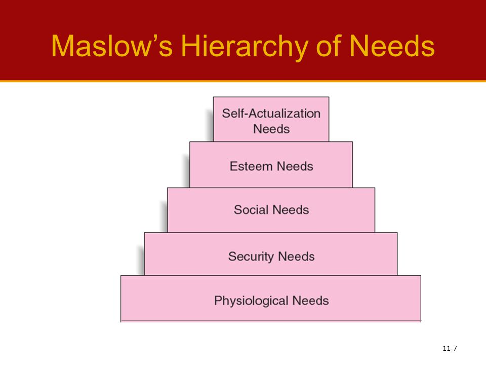 esteem needs according to maslow hierarchy of are meet