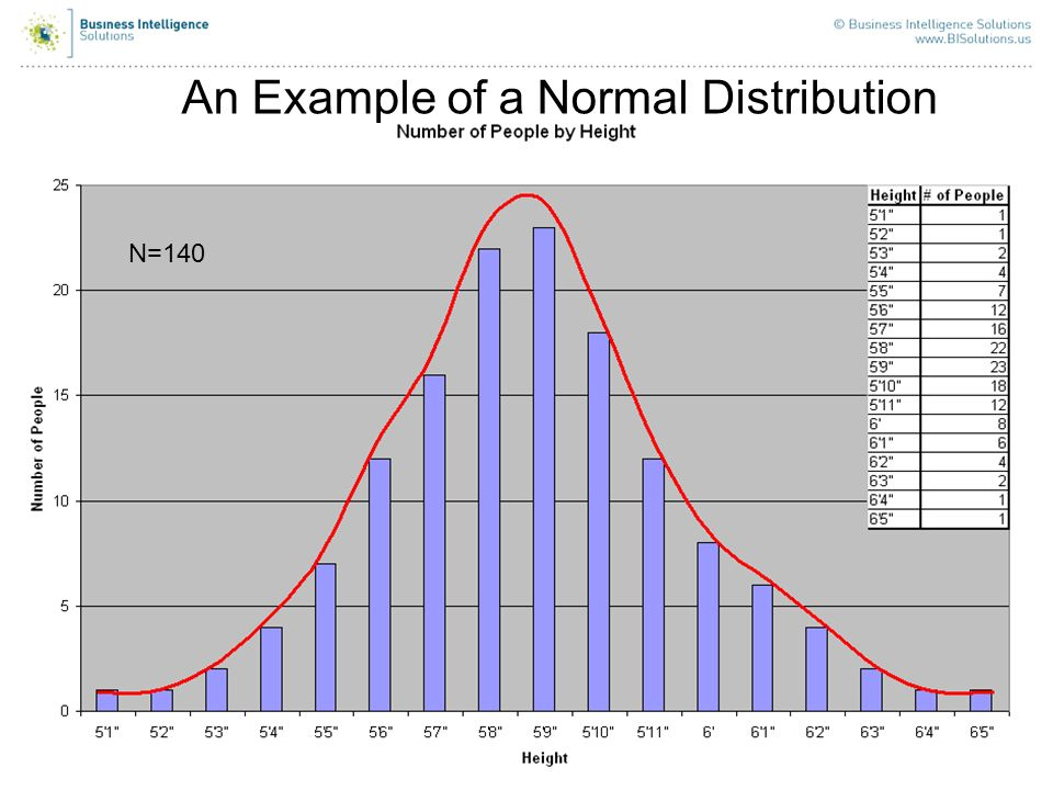 An Example of a Normal Distribution