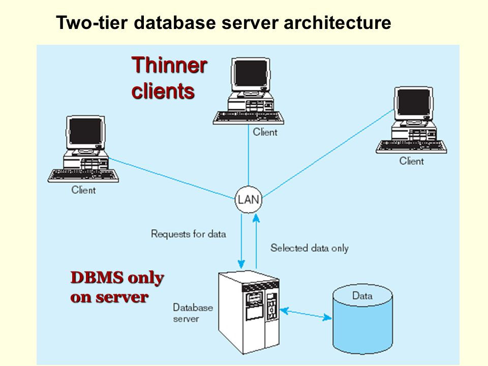 Two-tier database server architecture