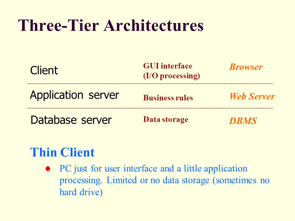 Three-Tier Architectures