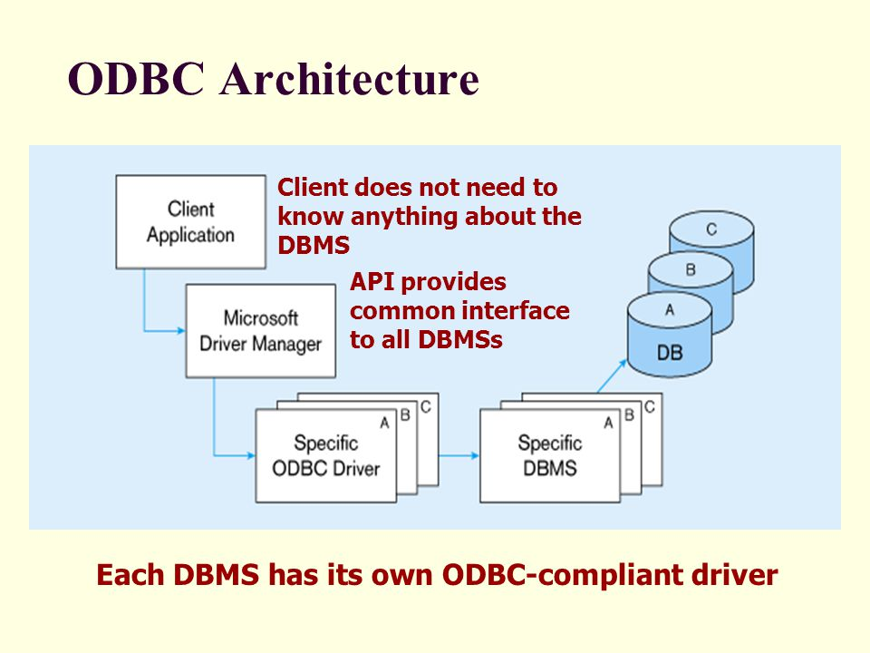 ODBC Architecture Each DBMS has its own ODBC-compliant driver