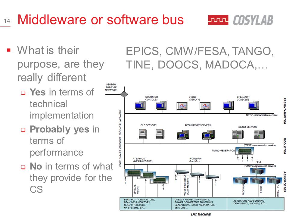 Middleware Software 2019 - Best Application Comparison ...