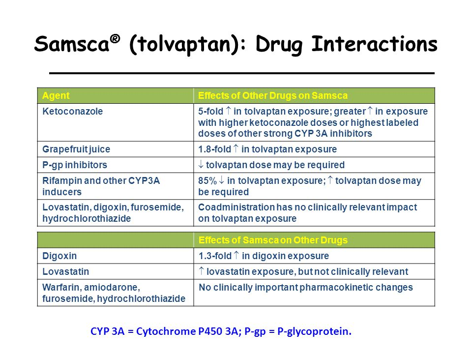 Drug Interaction Lasix