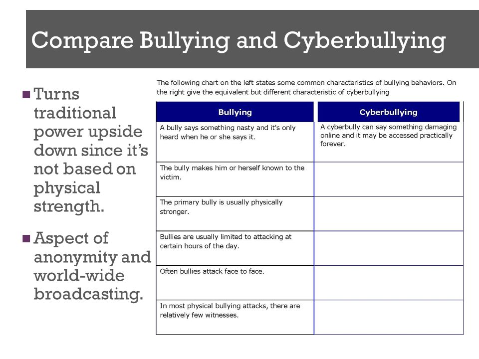 Cyber bullying worksheets for high school