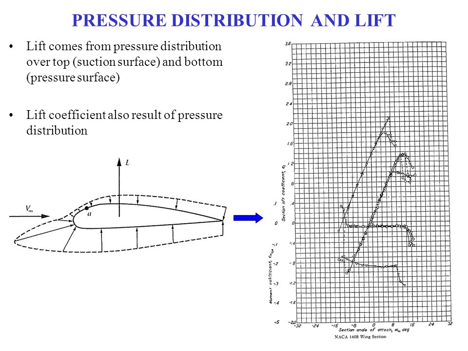pressure distribution and lift on a Full-text (pdf) | the flow characteristics over a symmetrical airfoil are studied experimentally in a low speed wind tunnel the pressure distribution on the airfoil surface was obtained, lift and drag forces were measured and mean velocity profiles were obtained over the surface experiments.