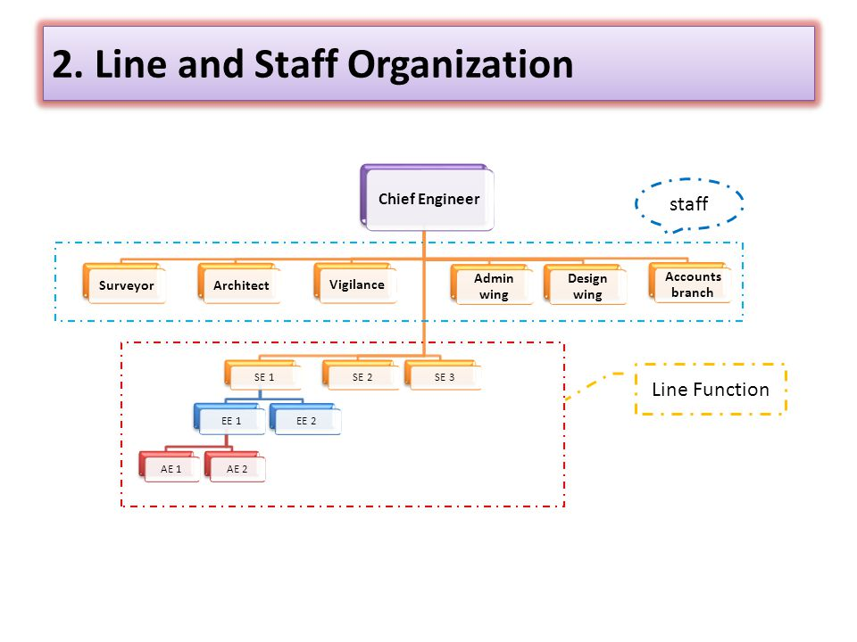 staffing and organizing