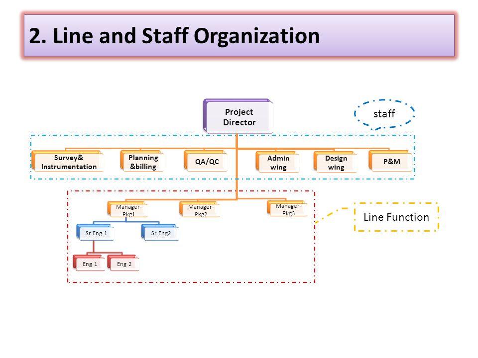 2. Line and Staff Organization