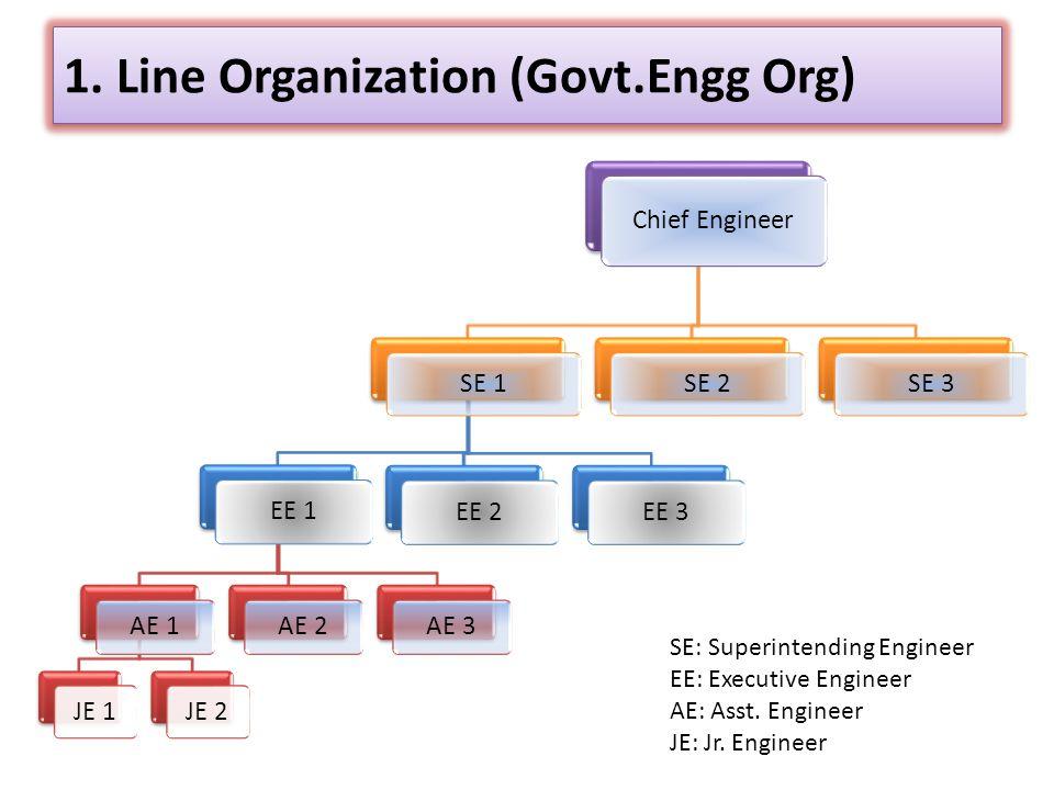 1. Line Organization (Govt.Engg Org)