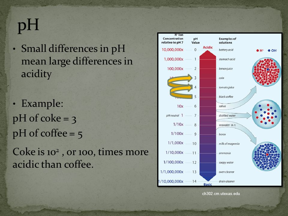 pH Small differences in pH mean large differences in acidity Example: