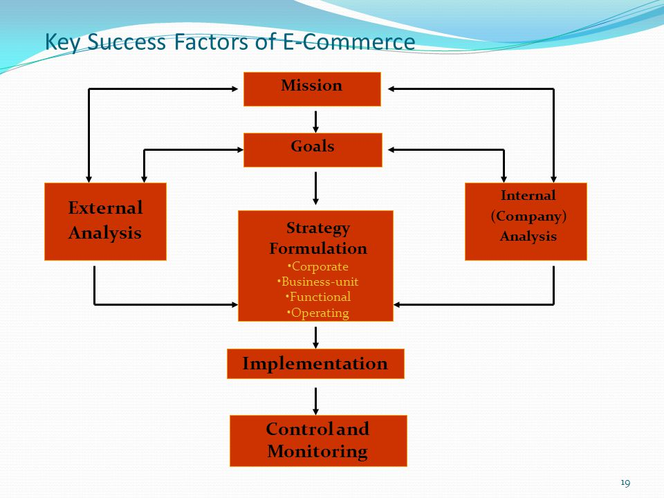 5 Factors That Determine E-Commerce Success