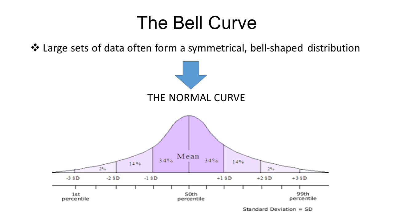 the bell curve Perhaps no modern work better fits this description than the bell curve by political scientist charles murray and the late quillette a platform for free thought.