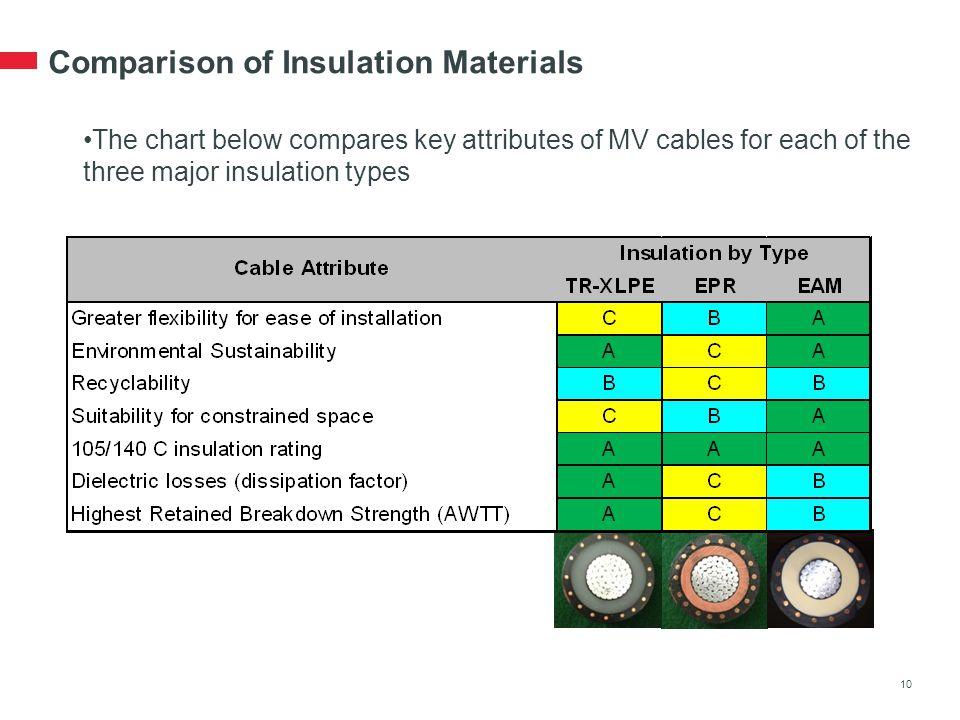 Wire insulation types chart dolgular western underground committee brent richardson september 24 ppt greentooth Gallery