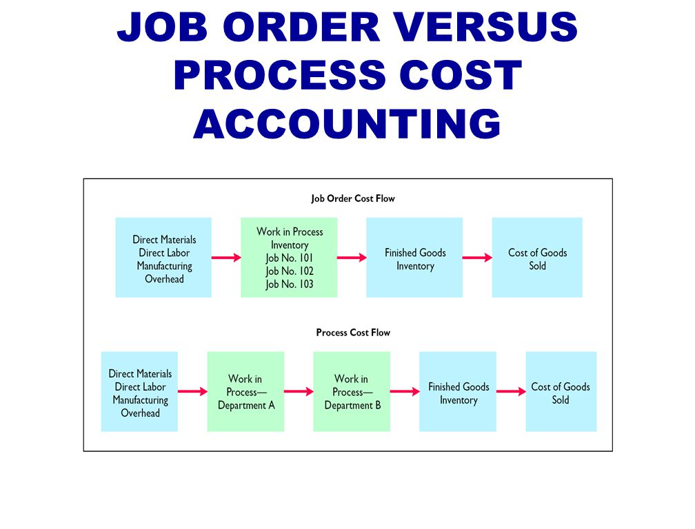 cost accounting and job order cost Hi guys, i was given the boeing company for a cost accounting project and in theory, we learn that such a company employs the job costing.