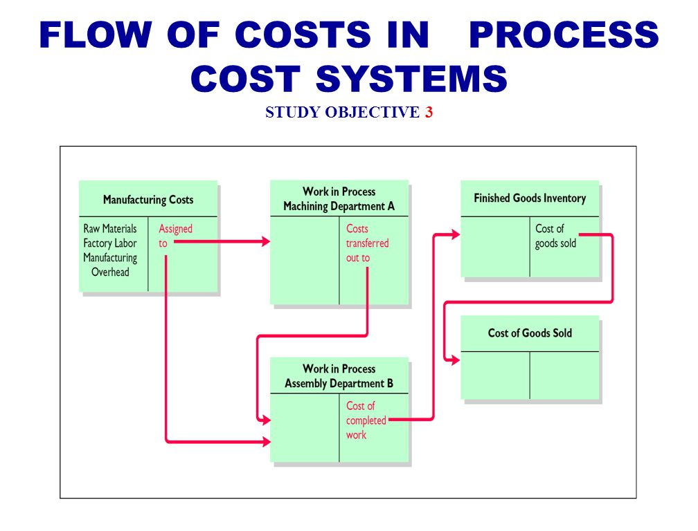 Process Cost Accounting Ppt Video Online Download