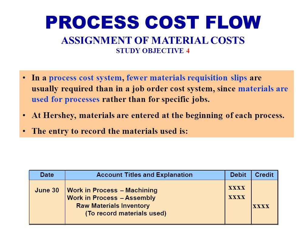 process costing manac ppt