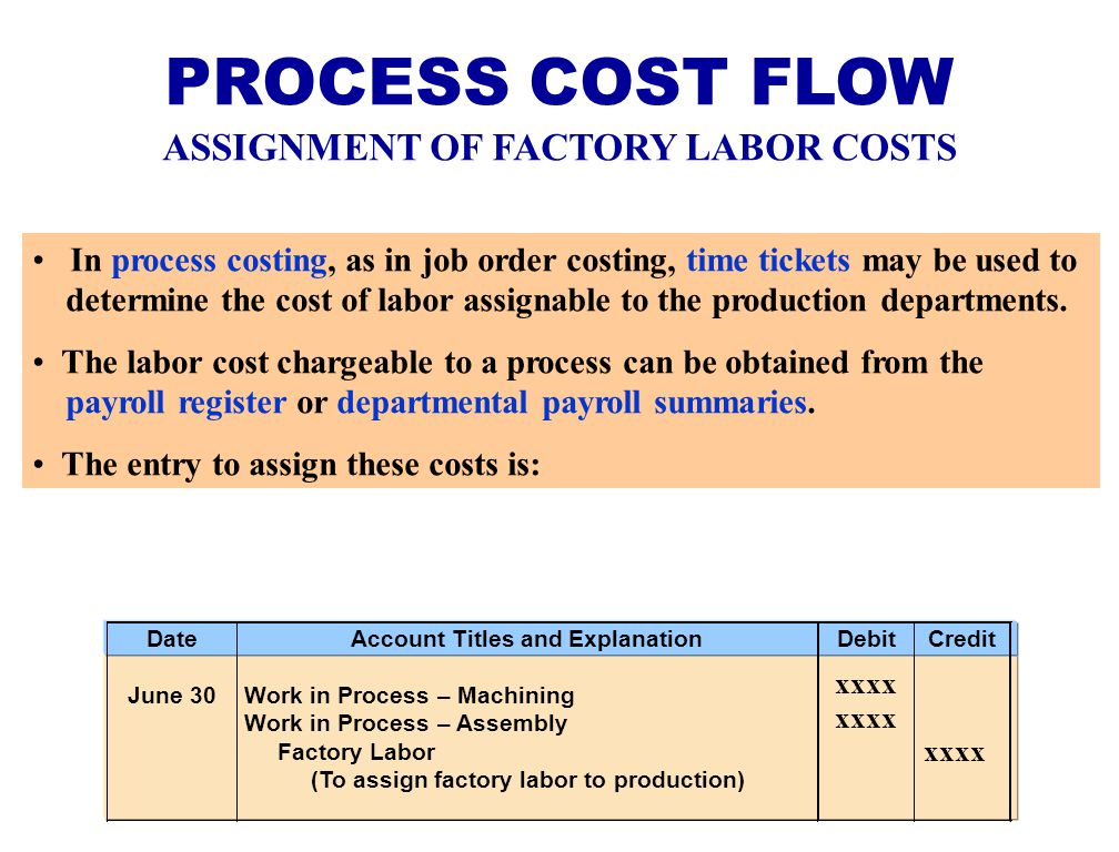costing assignment What is absorption costing absorption costing is the addition of all direct costs, which are incurred while producing goods absorption costing is one of the.