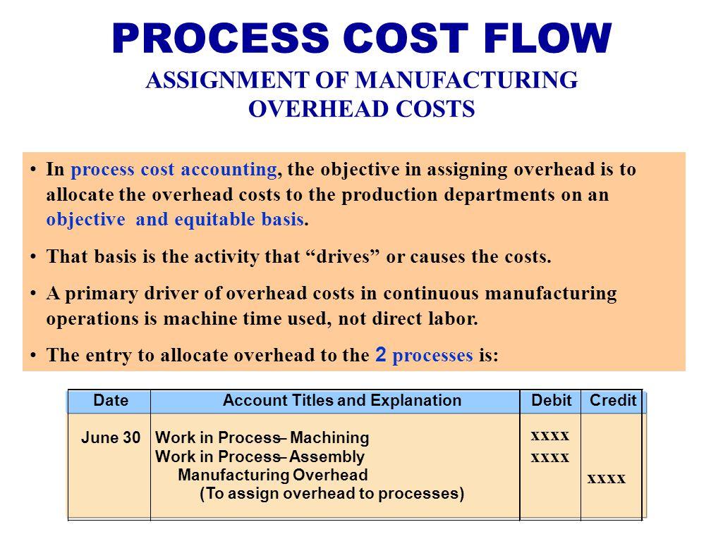 an executive summary of the costing methods used in manufacturing The current method of overhead costing would result in the following problems:  cost accounting and of bringing relevance back to managerial accounting it is necessary  companies in the manufacturing industry, have adopted the new costing method, activity-based costing (abc.