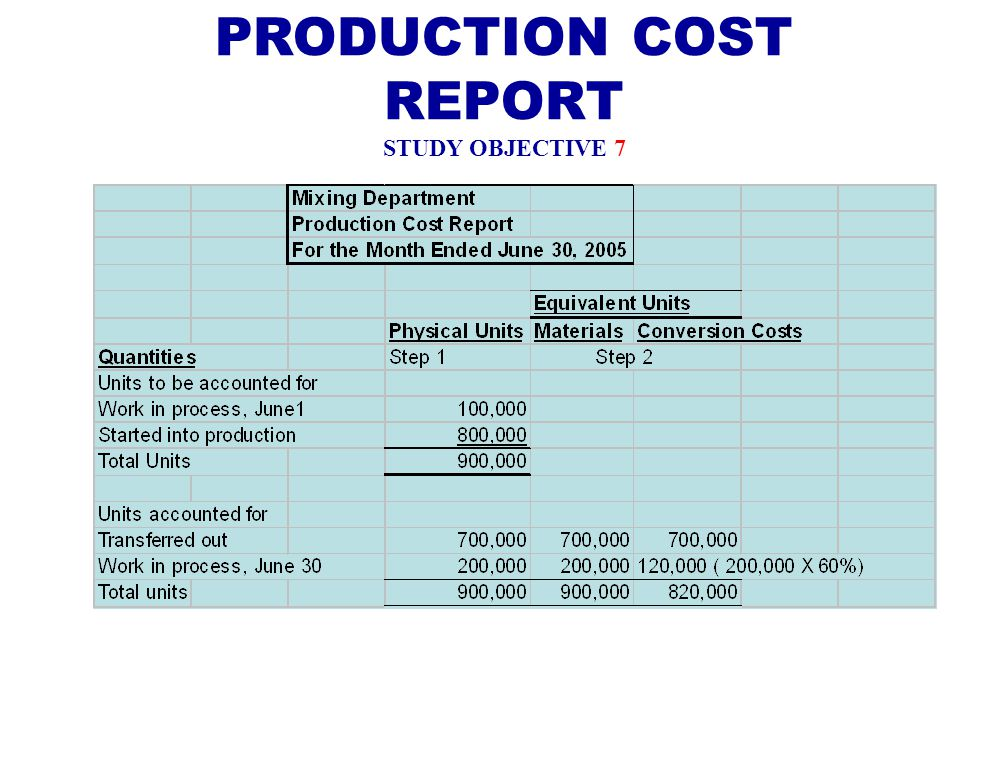 cost accounting production for the mixing The advantages of direct method costing accounting  bottling and mixing operating departments  time performing tasks and incurring costs related to production .
