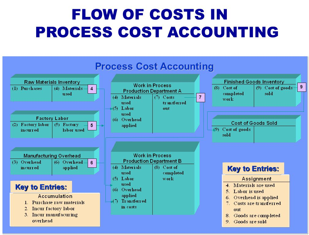 generally accepted accounting principles relating to health care Part i a generally accepted accounting principles gaap is not a fixed set of rules it is a guideline or more precisely a group of objectives and concepts that have evolved over 500 years from the basic concepts of luca pacioli set forth in the 1400s.