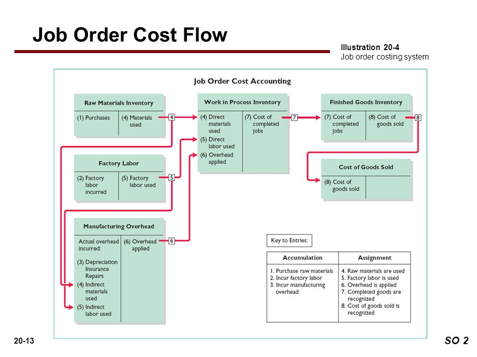 explanation of job order costing system Describe and prepare summary journal entries for a job order cost accounting  system 7 use job order cost information for decision making 8 diagram the flow .