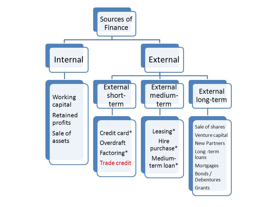 the internal sources of finance Normally, such developments are financed internally, whereas capital for the   different sources of finance available to management, both internal and external.