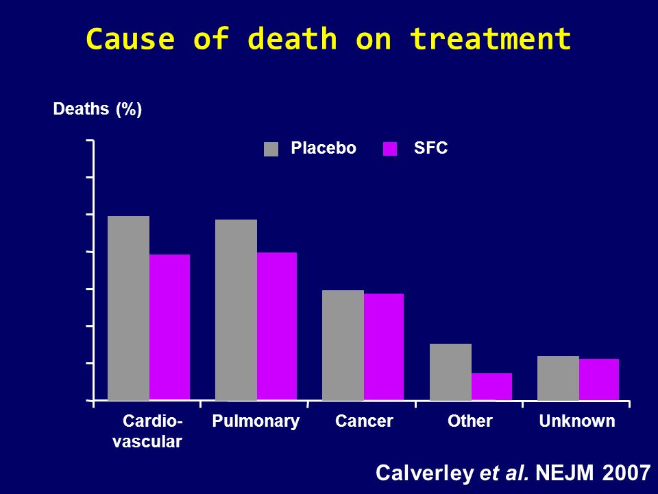 Cause of death on treatment