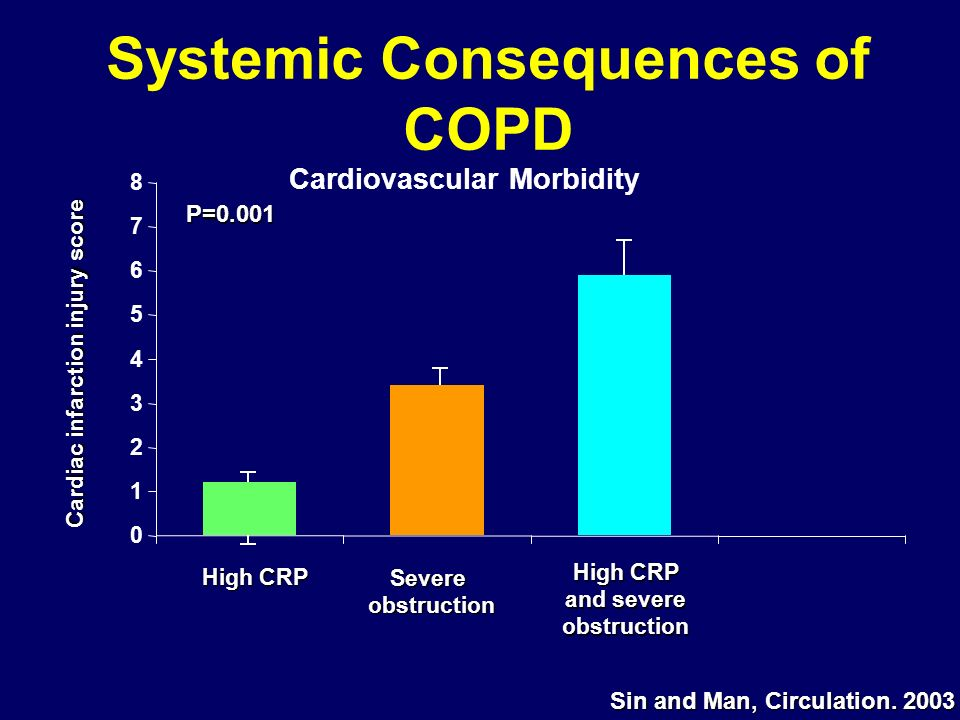 Systemic Consequences of COPD