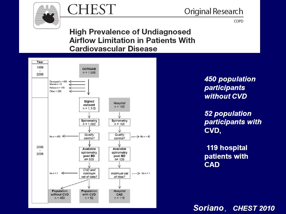 . Soriano , CHEST 2010 450 population participants without CVD
