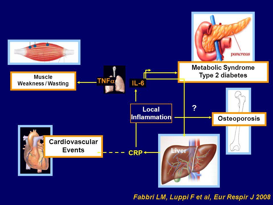 TNFa IL-6 Cardiovascular Events