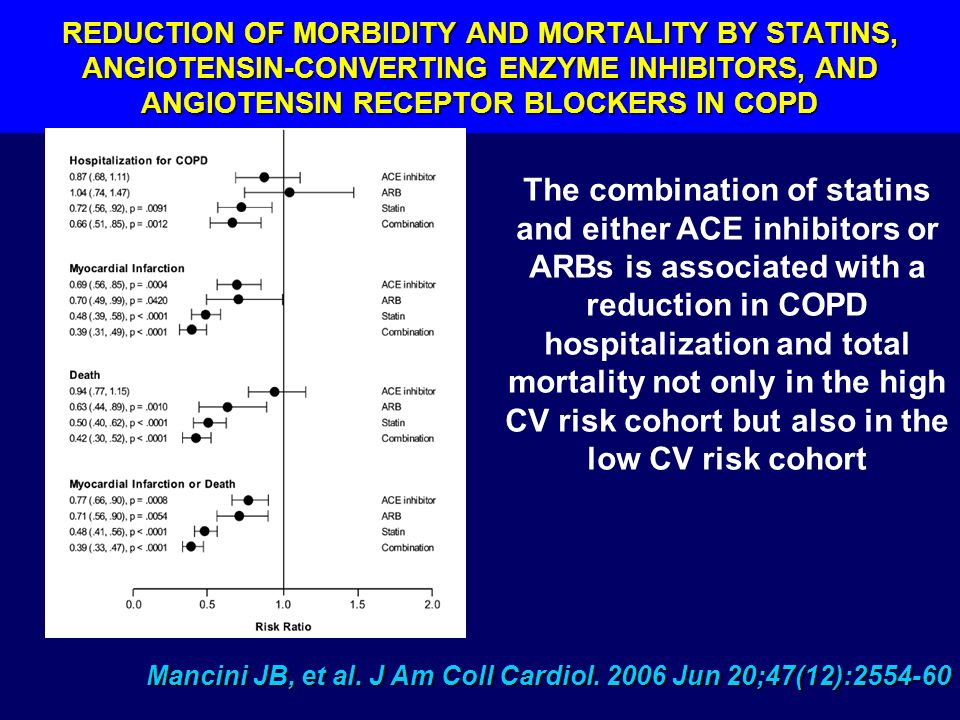 REDUCTION OF MORBIDITY AND MORTALITY BY STATINS, ANGIOTENSIN-CONVERTING ENZYME INHIBITORS, AND ANGIOTENSIN RECEPTOR BLOCKERS IN COPD