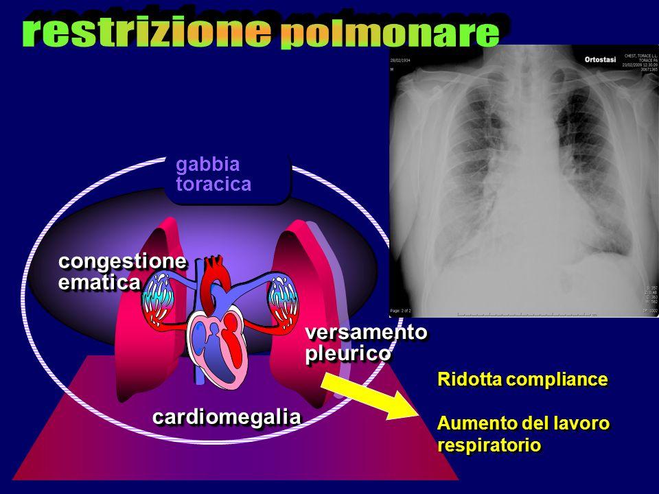 restrizione polmonare