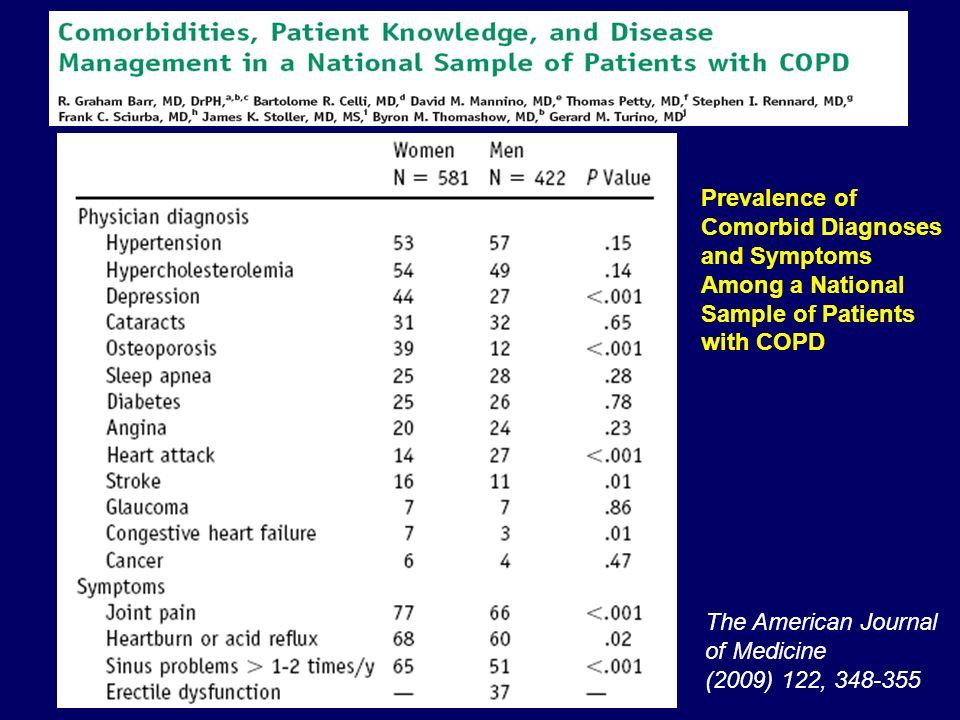 Prevalence of Comorbid Diagnoses and Symptoms