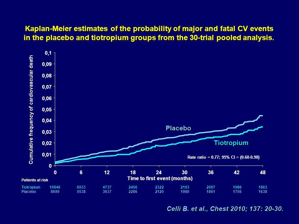 Celli B. et al., Chest 2010; 137: 20-30.